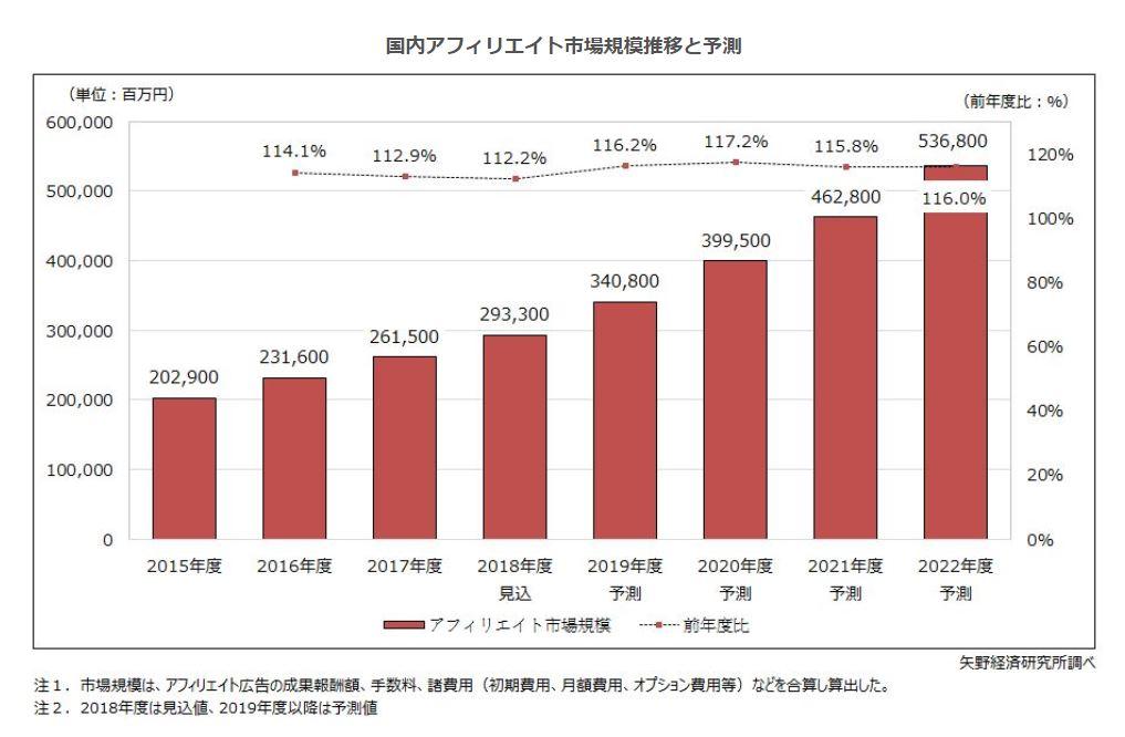 アフィリエイト市場のグラフ