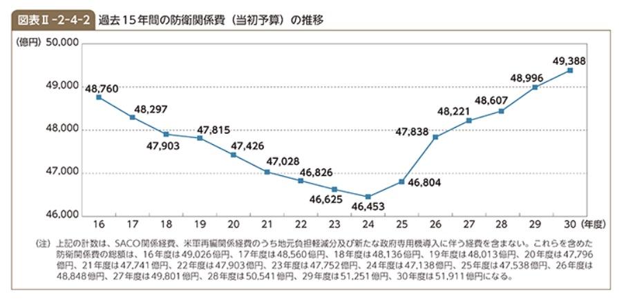 防衛費のグラフ