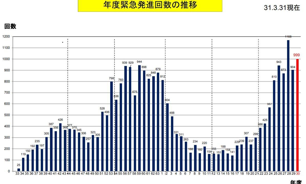 緊急発進回数のグラフ