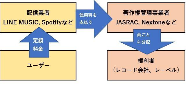 4社の関係の図解