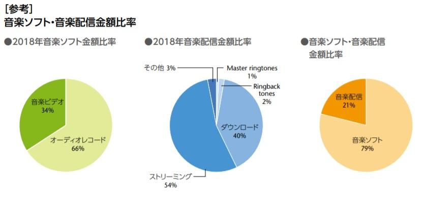 音楽ソフト・音楽配信金額比率グラフ