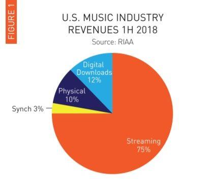全米音楽売上2018グラフ