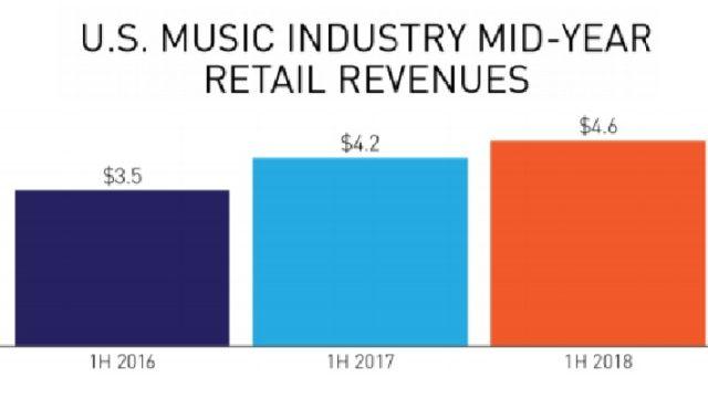 全米の音楽売上グラフ