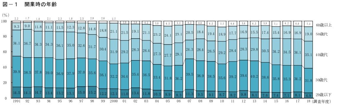 独立開業年齢のグラフ