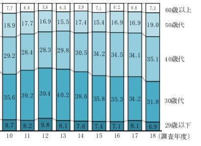 独立開業年齢のグラフ②
