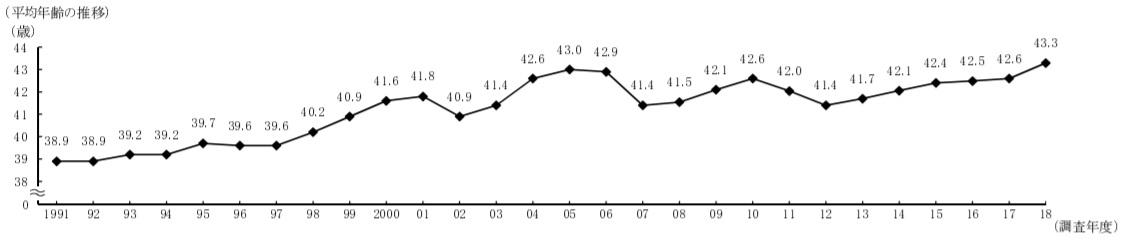 独立開業平均年齢のグラフ