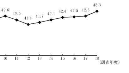 独立開業平均年齢のグラフ②