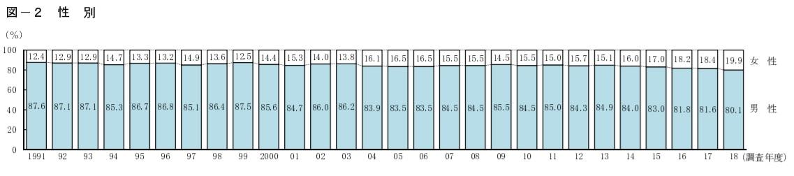 独立開業男女比のグラフ