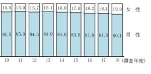 独立開業男女比のグラフ②