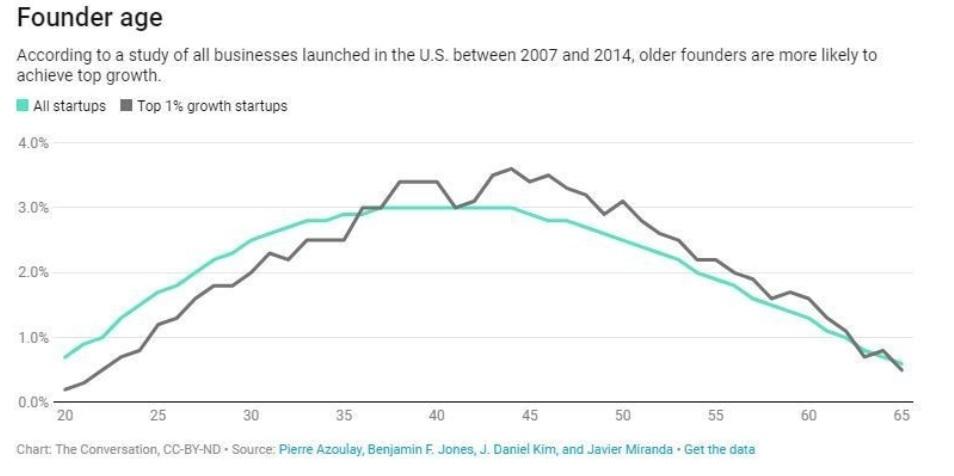 独立開業年齢と成功率のグラフ