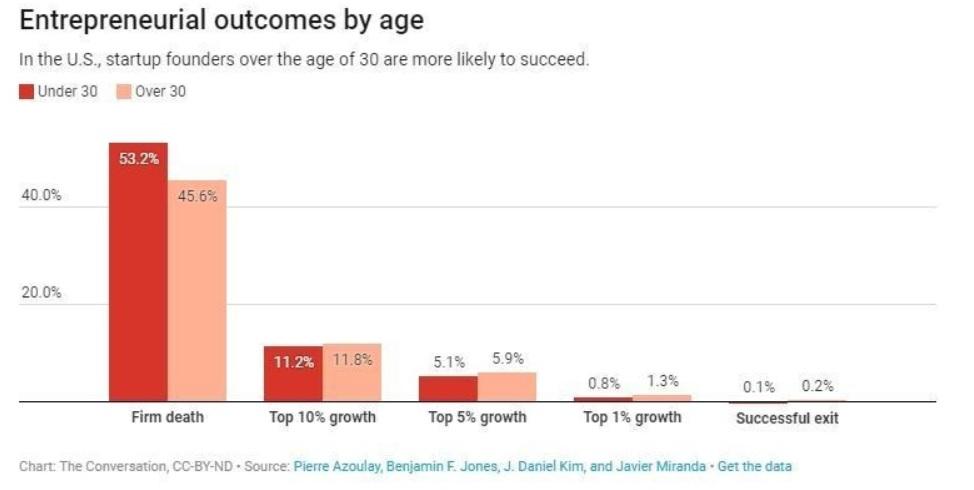 独立開業年齢と成功率のグラフ②