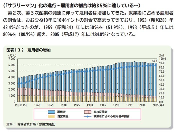 サラリーマンの割合グラフ