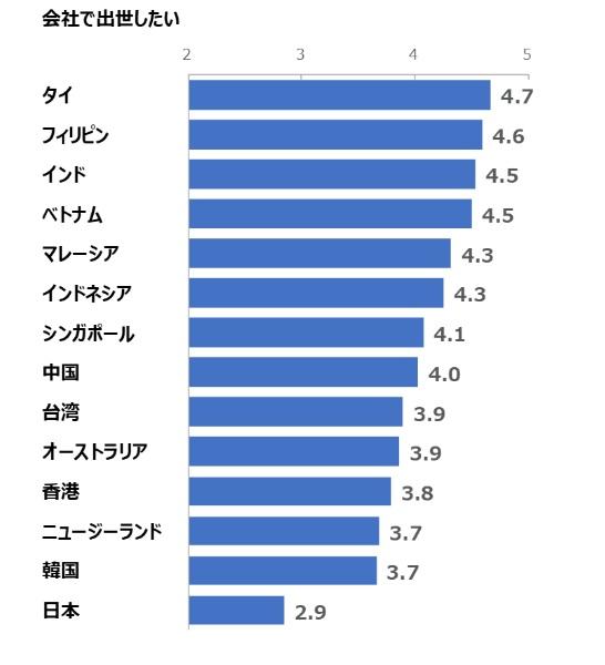 働く意欲国際比較のグラフ